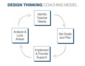 DT COACHING PROCESS